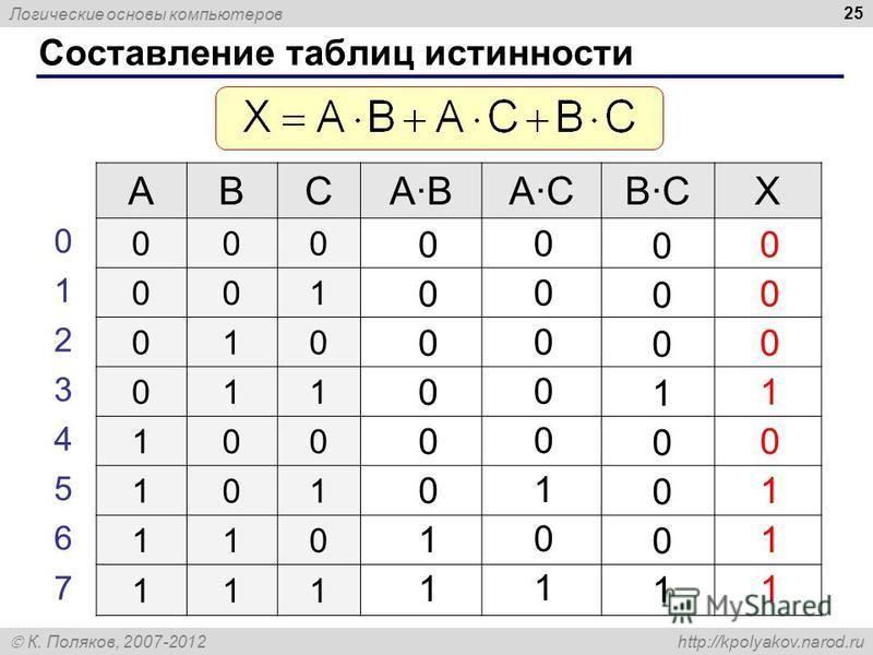 Логические основы компьютеров К. Поляков, 2007-2012 http://kpolyakov.narod.ru 25 Составление таблиц истинности ABCABACBCX 000 001 010 011 100 101 110 111 0 1 2 3 4 5 6 7 0 0 0 0 0 0 1 1 0 0 0 0 0 1 0 1 0 0 0 1 0 0 0 1 0 0 0 1 0 1 1 1