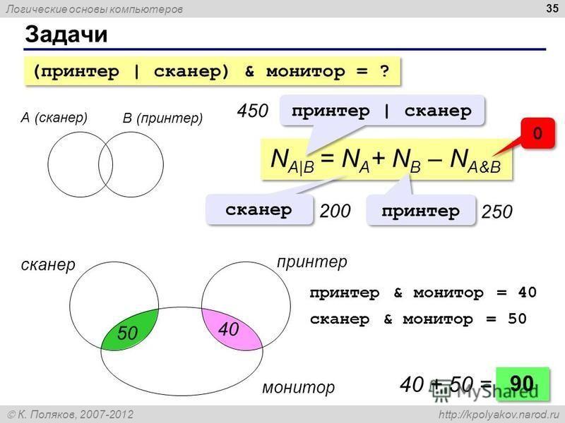 Логические основы компьютеров К. Поляков, 2007-2012 http://kpolyakov.narod.ru Задачи 35 А (сканер) B (принтер) N A|B = N A + N B – N A&B принтер | сканер 450 сканер принтер 200200 250 0 0 сканер принтер монитор 90 40 + 50 = принтер & монитор = 40 ска