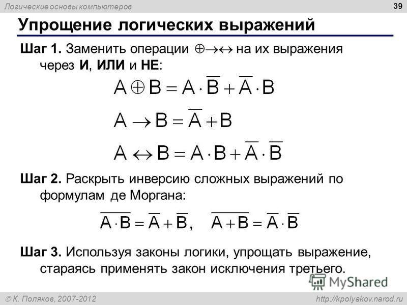 Логические основы компьютеров К. Поляков, 2007-2012 http://kpolyakov.narod.ru 39 Упрощение логических выражений Шаг 1. Заменить операции на их выражения через И, ИЛИ и НЕ: Шаг 2. Раскрыть инверсию сложных выражений по формулам де Моргана: Шаг 3. Испо