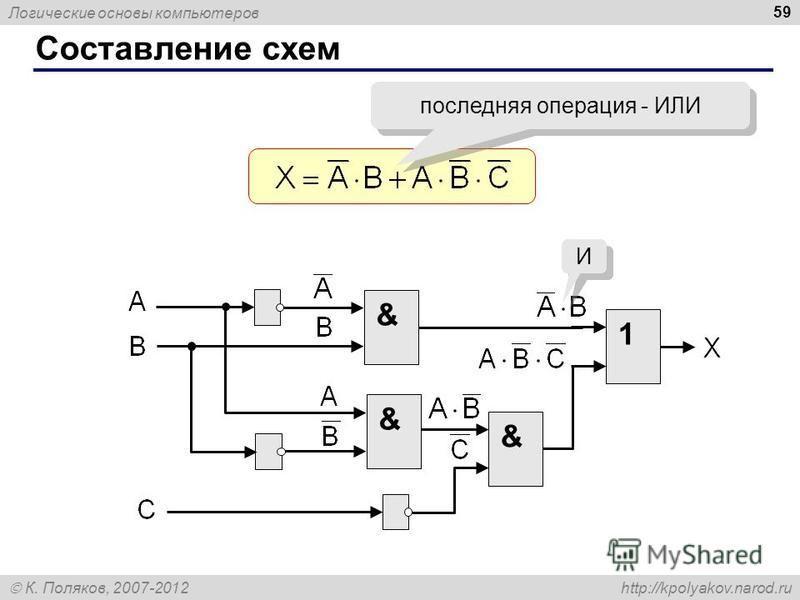 Логические основы компьютеров К. Поляков, 2007-2012 http://kpolyakov.narod.ru Составление схем 59 последняя операция - ИЛИ & 1 & & И И