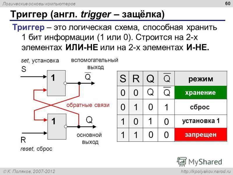 Логические основы компьютеров К. Поляков, 2007-2012 http://kpolyakov.narod.ru Триггер (англ. trigger – защёлка) 60 Триггер – это логическая схема, способная хранить 1 бит информации (1 или 0). Строится на 2-х элементах ИЛИ-НЕ или на 2-х элементах И-Н