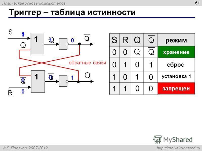 Логические основы компьютеров К. Поляков, 2007-2012 http://kpolyakov.narod.ru Триггер – таблица истинности 61 1 1 обратные связи SRQ режим 00 01 10 11 хранение запрещен 1 1 0 0 сброс установка 1 0 0 1 0 10 0 01 0