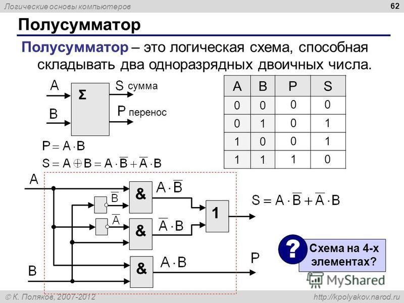 Логические основы компьютеров К. Поляков, 2007-2012 http://kpolyakov.narod.ru Полусумматор 62 Полусумматор – это логическая схема, способная складывать два одноразрядных двоичных числа. Σ сумма перенос ABPS 00 01 10 11 0 0 1 1 0 &1&& Схема на 4-х эле