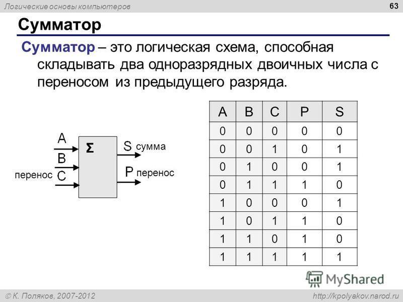 Логические основы компьютеров К. Поляков, 2007-2012 http://kpolyakov.narod.ru Сумматор 63 Сумматор – это логическая схема, способная складывать два одноразрядных двоичных числа с переносом из предыдущего разряда. Σ сумма перенос ABCPS 00000 00101 010