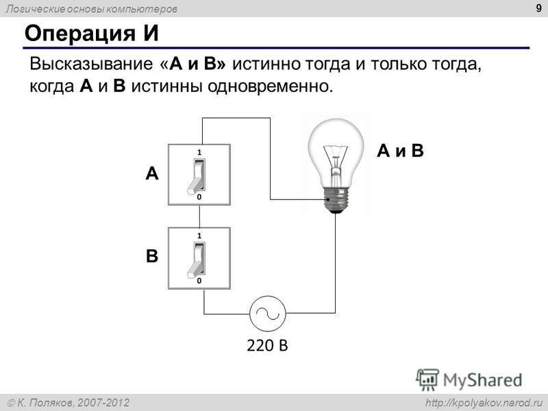 Логические основы компьютеров К. Поляков, 2007-2012 http://kpolyakov.narod.ru 9 Операция И Высказывание «A и B» истинно тогда и только тогда, когда А и B истинны одновременно. 220 В A и B A B