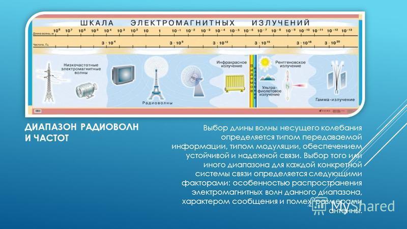 ДИАПАЗОН РАДИОВОЛН И ЧАСТОТ Выбор длины волны несущего колебания определяется типом передаваемой информации, типом модуляции, обеспечением устойчивой и надежной связи. Выбор того или иного диапазона для каждой конкретной системы связи определяется сл