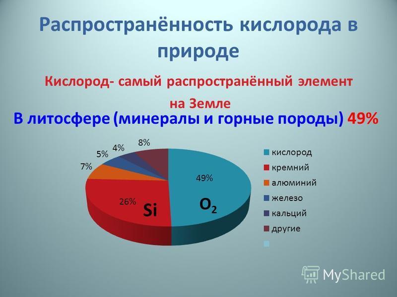 Распространённость кислорода в природе Кислород- самый распространённый элемент на Земле В литосфере (минералы и горные породы) 49%