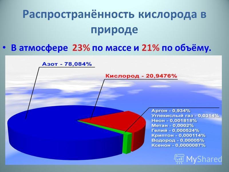 Распространённость кислорода в природе В атмосфере 23% по массе и 21% по объёму.