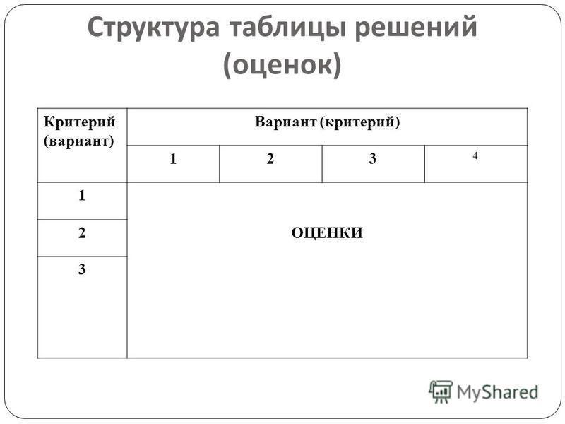 Структура таблицы решений ( оценок ) Критерий (вариант) Вариант (критерий) 123 4 1 ОЦЕНКИ 2 3