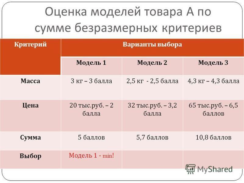 Оценка моделей товара А по сумме безразмерных критериев Критерий Варианты выбора Модель 1 Модель 2 Модель 3 Масса 3 кг – 3 балла 2,5 кг - 2,5 балла 4,3 кг – 4,3 балла Цена 20 тыс. руб. – 2 балла 32 тыс. руб. – 3,2 балла 65 тыс. руб. – 6,5 баллов Сумм