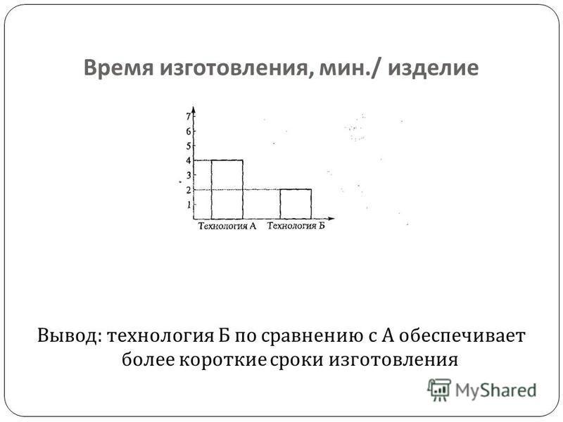 Время изготовления, мин./ изделие Вывод : технология Б по сравнению с А обеспечивает более короткие сроки изготовления