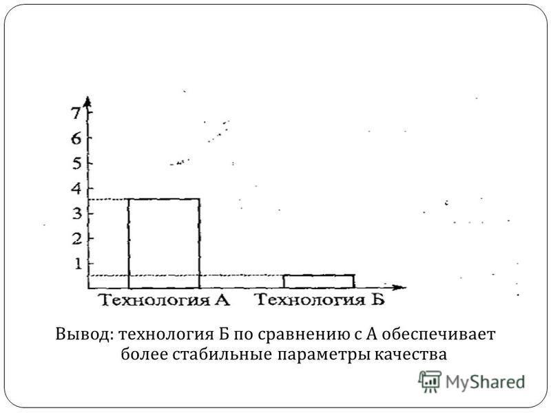 Процент брака Вывод : технология Б по сравнению с А обеспечивает более стабильные параметры качества
