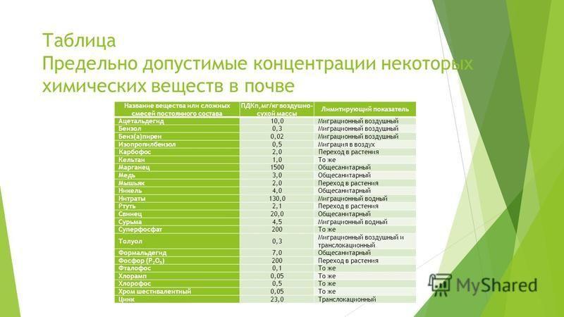 Таблица Предельно допустимые концентрации некоторых химических веществ в почве Название вещества или сложных смесей постоянного состава ПДКп,мг/кг воздушно- сухой массы Лимитирующий показатель Ацетальдегид 10,0Миграционный воздушный Бензол 0,3Миграци