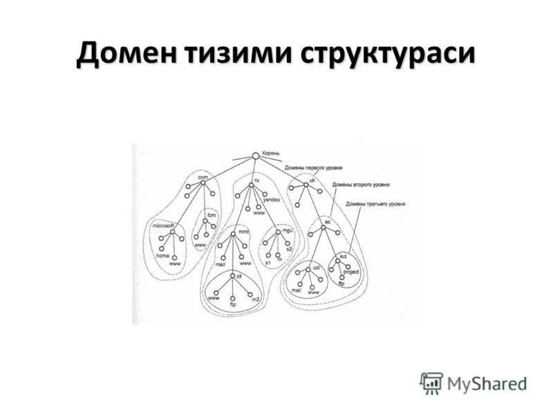 Домен тизими структураси