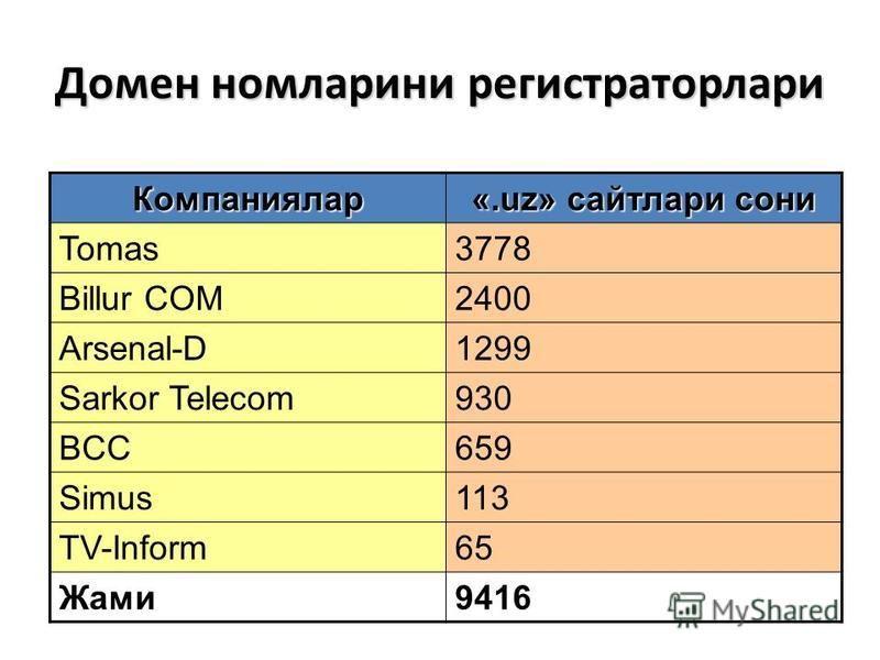 Домен номларини регистраторлари Компаниялар «.uz» сайтлари сони Tomas3778 Billur COM2400 Arsenal-D1299 Sarkor Telecom930 BCC659 Simus113 TV-Inform65 Жами9416