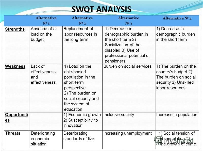 SWOT ANALYSIS Alternative 1 Alternative 2 Alternative 3 Alternative 4 Strengths Absence of a load on the budget Replacement of labor resources in the long term 1) Decrease in demographic burden in the short term 2) Socialization of the disabled 3) Us
