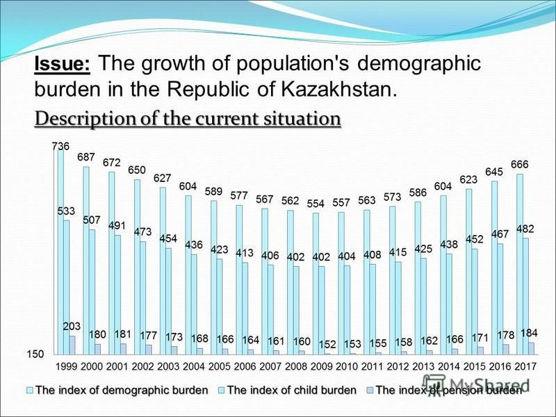 Issue: The growth of population's demographic burden in the Republic of Kazakhstan. Description of the current situation