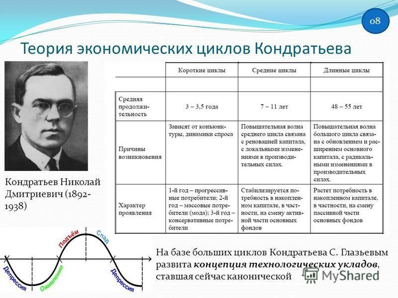 Теория экономических циклов Кондратьева Кондратьев Николай Дмитриевич (1892- 1938) На базе больших циклов Кондратьева С. Глазьевым развита концепция технологических укладов, ставшая сейчас канонической 0808