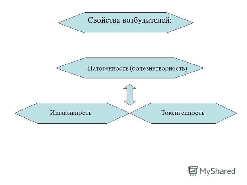 Свойства возбудителей: Патогенность (болезнетворность) Токсигенность Инвазивность