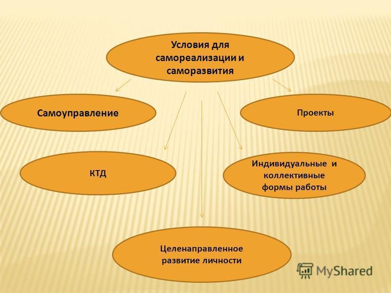 Условия для самореализации и саморазвития Самоуправление Проекты КТД Индивидуальные и коллективные формы работы Целенаправленное развитие личности