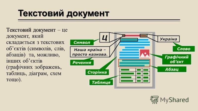 Текстовий документ Текстовий документ Текстовий документ – це документ, який складається з текстових обєктів (символів, слів, абзаців) та, можливо, інших обєктів (графічних зображень, таблиць, діаграм, схем тощо).