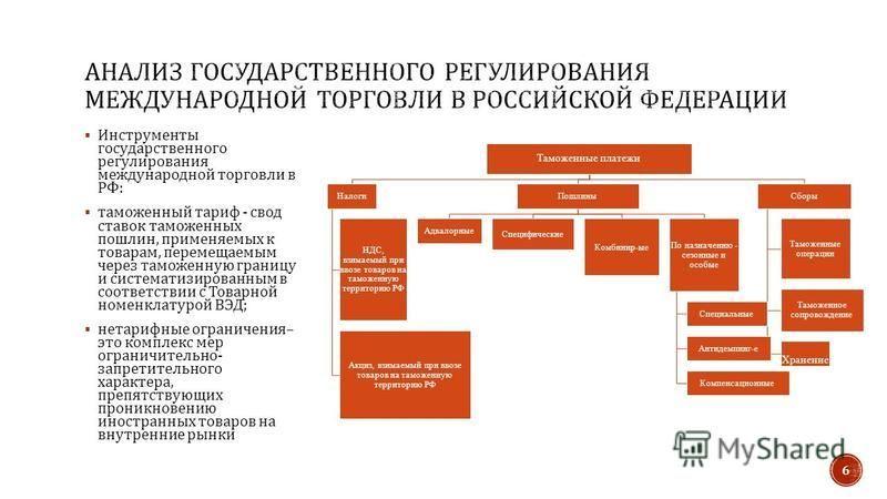 Инструменты государственного регулирования международной торговли в РФ : таможенный тариф - свод ставок таможенных пошлин, применяемых к товарам, перемещаемым через таможенную границу и систематизированным в соответствии с Товарной номенклатурой ВЭД