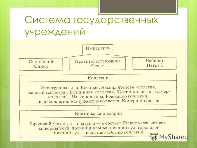 Система государственных учреждений