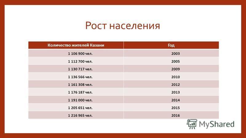 Рост населения Количество жителей Казани Год 1 106 900 чел.2003 1 112 700 чел.2005 1 130 717 чел.2009 1 136 566 чел.2010 1 161 308 чел.2012 1 176 187 чел.2013 1 191 000 чел.2014 1 205 651 чел.2015 1 216 965 чел.2016