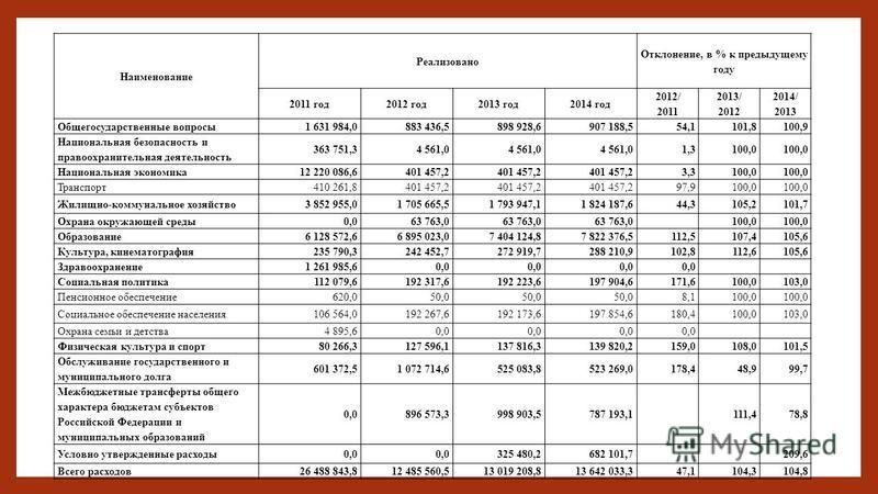Наименование Реализовано Отклонение, в % к предыдущему году 2011 год 2012 год 2013 год 2014 год 2012/ 2011 2013/ 2012 2014/ 2013 Общегосударственные вопросы 1 631 984,0883 436,5898 928,6907 188,554,1101,8100,9 Национальная безопасность и правоохранит