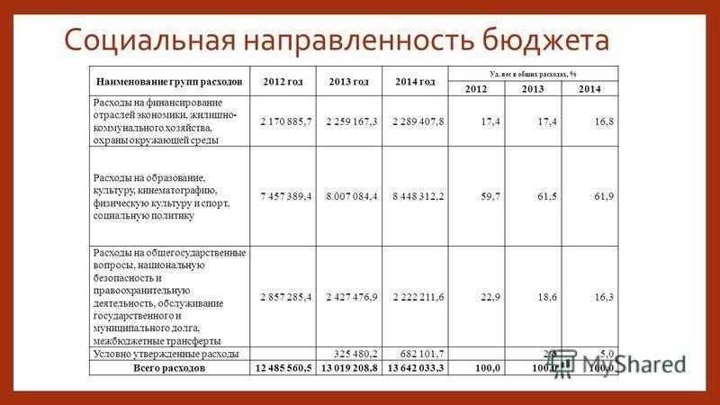 Социальная направленность бюджета Наименование групп расходов 2012 год 2013 год 2014 год Уд. вес в общих расходах, % 201220132014 Расходы на финансирование отраслей экономики, жилищно- коммунального хозяйства, охраны окружающей среды 2 170 885,72 259