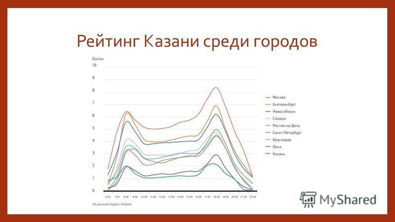 Рейтинг Казани среди городов