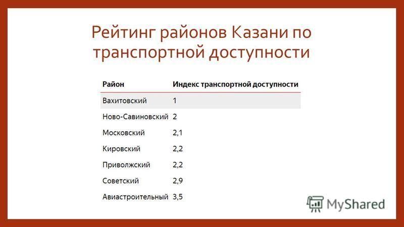 Рейтинг районов Казани по транспортной доступности