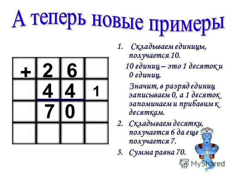 1. Складываем единицы, получается 10. 10 единиц – это 1 десяток и 0 единиц. Значит, в разряд единиц записываем 0, а 1 десяток запоминаем и прибавим к десяткам. 2. Складываем десятки, получается 6 да еще 1, получается 7. 3. Сумма равна 70. 26 44 + 0 1
