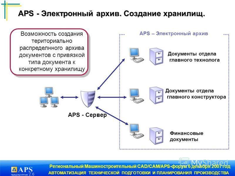 Региональный Машиностроительный CAD/CAM/APS-форум 6 декабря 2007 год АВТОМАТИЗАЦИЯ ТЕХНИЧЕСКОЙ ПОДГОТОВКИ И ПЛАНИРОВАНИЯ ПРОИЗВОДСТВА Возможность создания территориально распределенного архива документов с привязкой типа документа к конкретному храни