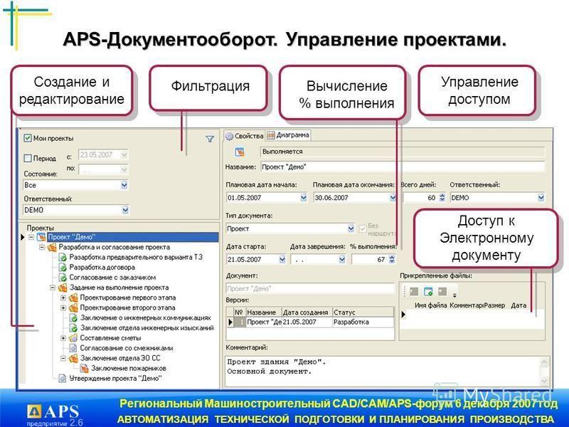 Региональный Машиностроительный CAD/CAM/APS-форум 6 декабря 2007 год АВТОМАТИЗАЦИЯ ТЕХНИЧЕСКОЙ ПОДГОТОВКИ И ПЛАНИРОВАНИЯ ПРОИЗВОДСТВА Фильтрация Создание и редактирование Вычисление % выполнения Управление доступом Доступ к Электронному документу APS