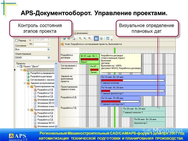 Региональный Машиностроительный CAD/CAM/APS-форум 6 декабря 2007 год АВТОМАТИЗАЦИЯ ТЕХНИЧЕСКОЙ ПОДГОТОВКИ И ПЛАНИРОВАНИЯ ПРОИЗВОДСТВА Визуальное определение плановых дат Контроль состояния этапов проекта APS-Документооборот. Управление проектами. APS