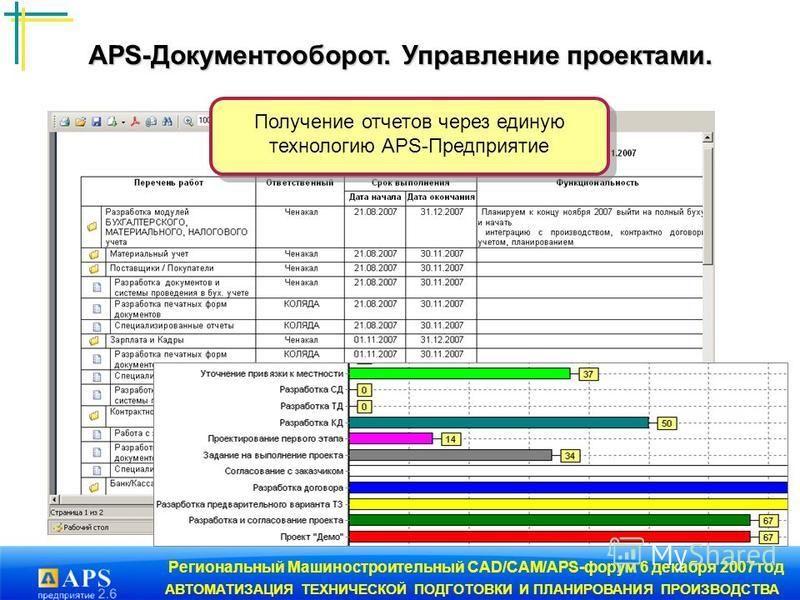 Региональный Машиностроительный CAD/CAM/APS-форум 6 декабря 2007 год АВТОМАТИЗАЦИЯ ТЕХНИЧЕСКОЙ ПОДГОТОВКИ И ПЛАНИРОВАНИЯ ПРОИЗВОДСТВА Получение отчетов через единую технологию APS-Предприятие APS-Документооборот. Управление проектами. APS-Документооб