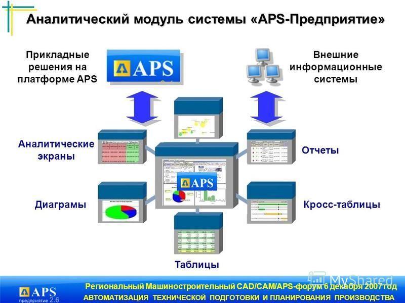 Региональный Машиностроительный CAD/CAM/APS-форум 6 декабря 2007 год АВТОМАТИЗАЦИЯ ТЕХНИЧЕСКОЙ ПОДГОТОВКИ И ПЛАНИРОВАНИЯ ПРОИЗВОДСТВА Аналитический модуль системы «APS-Предприятие» Прикладные решения на платформе APS Внешние информационные системы Ди