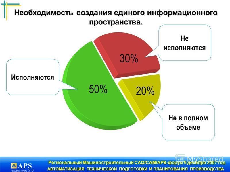 Региональный Машиностроительный CAD/CAM/APS-форум 6 декабря 2007 год АВТОМАТИЗАЦИЯ ТЕХНИЧЕСКОЙ ПОДГОТОВКИ И ПЛАНИРОВАНИЯ ПРОИЗВОДСТВА 20% 30% 50% Исполняются Не исполняются Не в полном объеме Необходимость создания единого информационного пространств