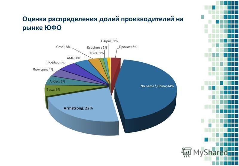 Оценка распределения долей производителей на рынке ЮФО