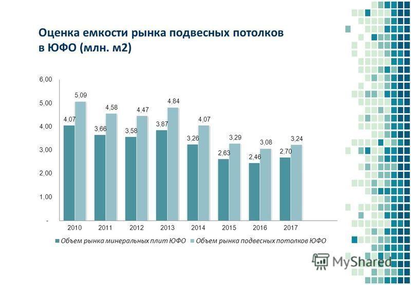 Оценка емкости рынка подвесных потолков в ЮФО (млн. м 2)