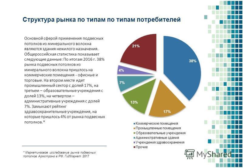Структура рынка по типам по типам потребителей Основной сферой применения подвесных потолков из минерального волокна являются здания нежилого назначения. Общероссийская статистика показывает следующие данные: По итогам 2016 г. 38% рынка подвесных пот