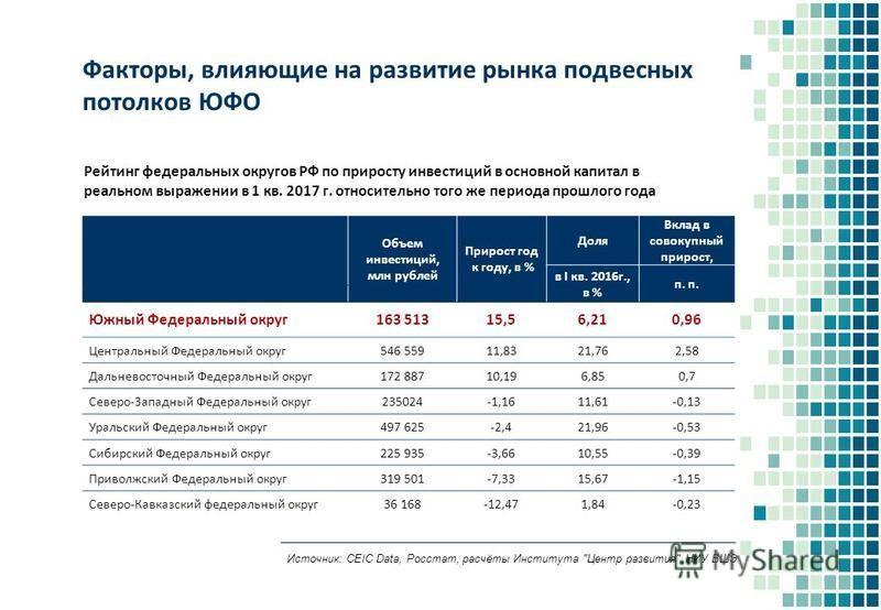 Факторы, влияющие на развитие рынка подвесных потолков ЮФО Рейтинг федеральных округов РФ по приросту инвестиций в основной капитал в реальном выражении в 1 кв. 2017 г. относительно того же периода прошлого года Объем инвестиций, млн рублей Прирост г