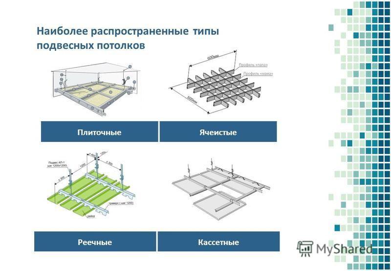 Наиболее распространенные типы подвесных потолков Реечные Кассетные Плиточные Ячеистые