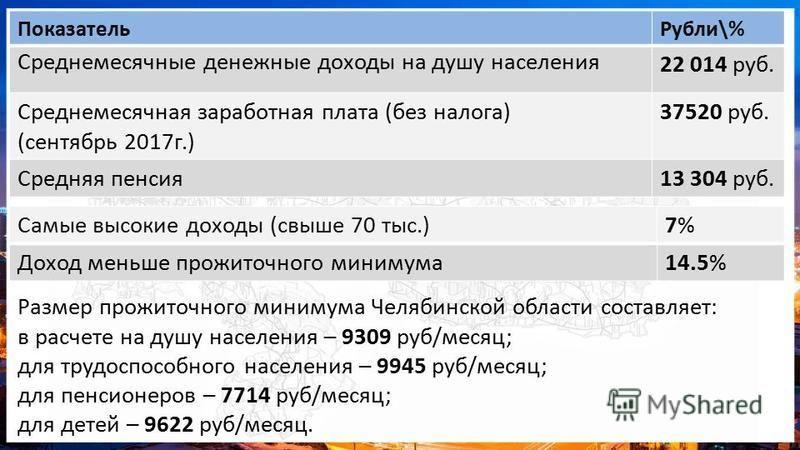 Показатель Рубли\% Среднемесячные денежные доходы на душу населения 22 014 руб. Среднемесячная заработная плата (без налога) (сентябрь 2017 г.) 37520 руб. Средняя пенсия 13 304 руб. Размер прожиточного минимума Челябинской области составляет: в расче