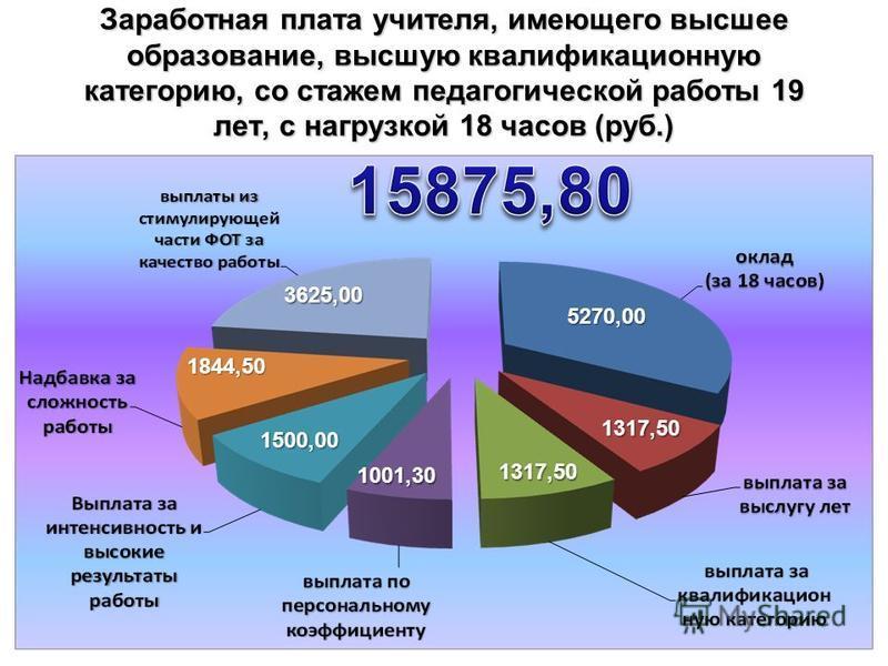 Заработная плата учителя, имеющего высшее образование, высшую квалификационную категорию, со стажем педагогической работы 19 лет, с нагрузкой 18 часов (руб.) 3 5270,00 1317,50 1001,30 1500,00 1844,50 3625,00 1317,50