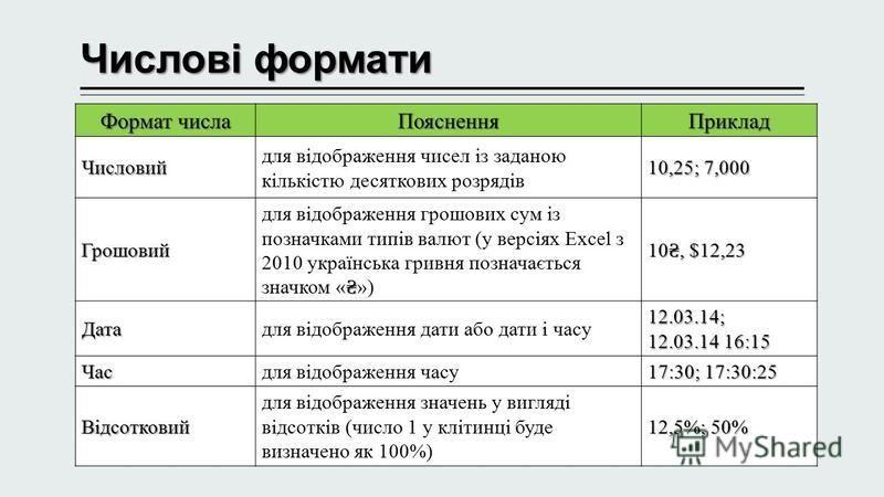 Числові формати Формат числа ПоясненняПриклад Числовий для відображення чисел із заданою кількістю десяткових розрядів 10,25; 7,000 Грошовий для відображення грошових сум із позначками типів валют (у версіях Excel з 2010 українська гривня позначаєтьс