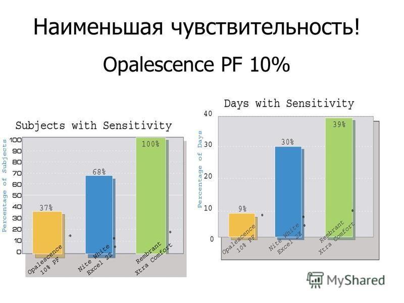 Наименьшая чувствительность! Opalescence PF 10%