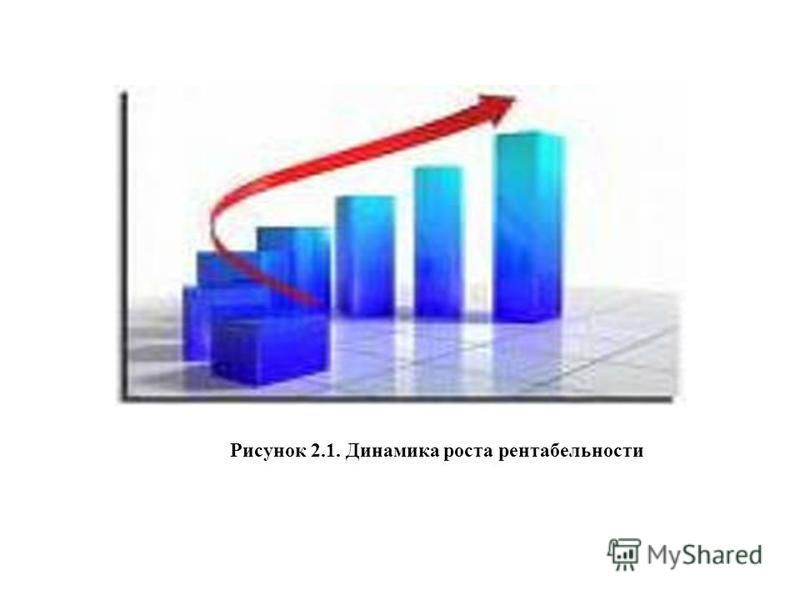 Рисунок 2.1. Динамика роста рентабельности