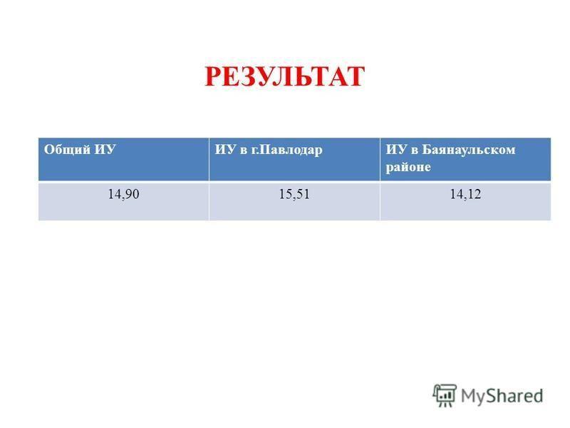 РЕЗУЛЬТАТ Общий ИУИУ в г.ПавлодарИУ в Баянаульском районе 14,9015,5114,12